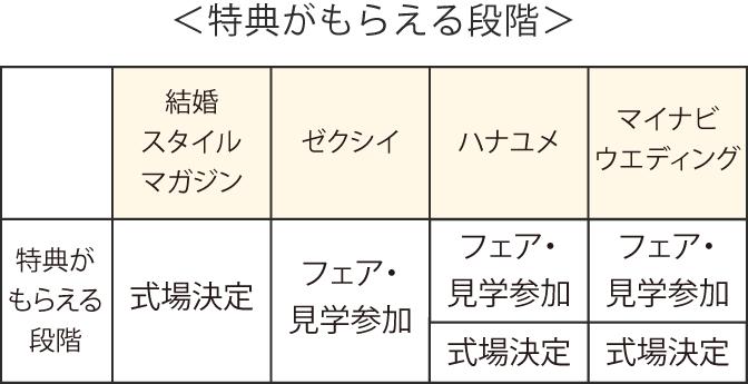 特典がもらえる段階の比較表