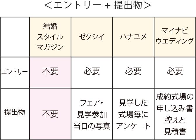 エントリー+提出物の比較表