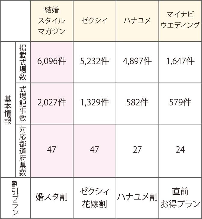 掲載式場数、対応都道府県数、割引プランの比較表