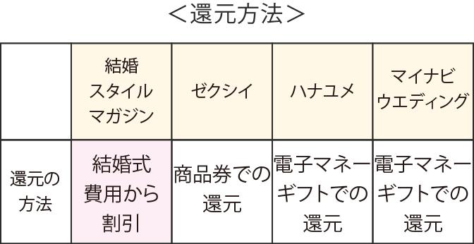 還元方法の比較表